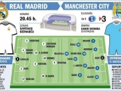 R. Madrid - Man. City