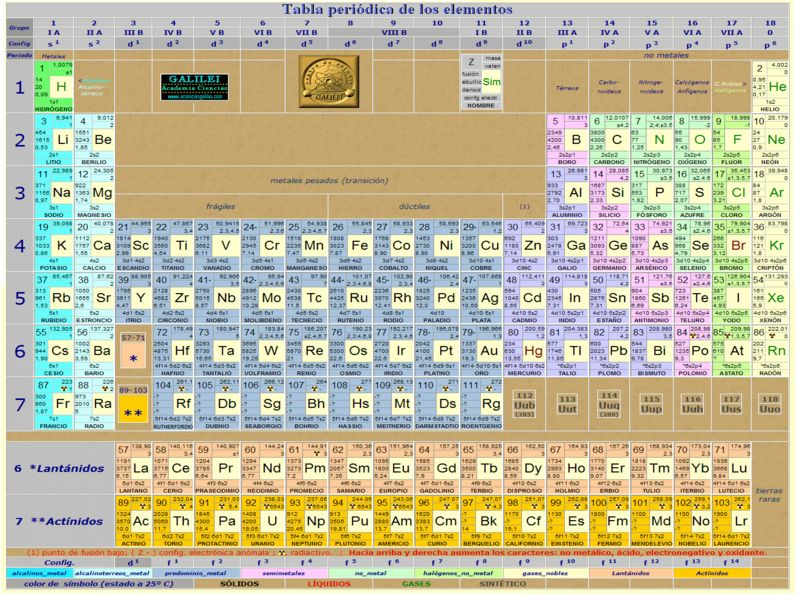 Sargent welch periodic table pdf designer tables reference norces profeddycn2 experimentos urtaz Choice Image