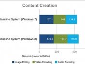 Windows 8: Comparativa de rendimiento con Windows 7