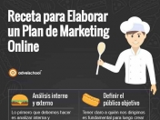 7 pasos para elaborar un plan de marketing online